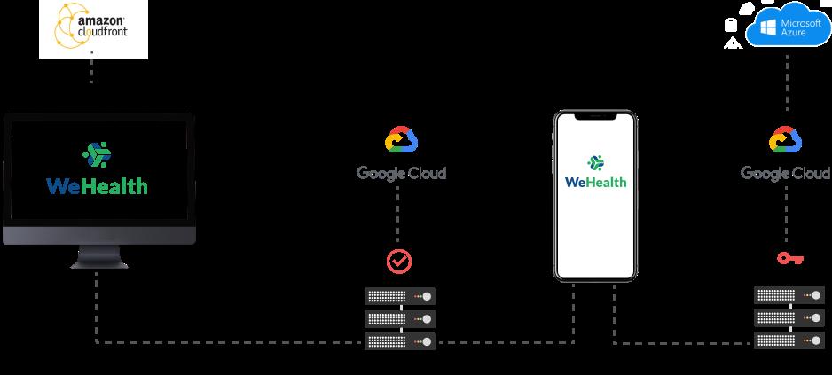 WeHealth Platform